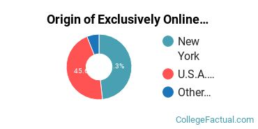 Origin of Exclusively Online Graduate Students at Dominican College of Blauvelt