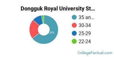 Dongguk Royal University Student Age Diversity