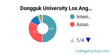 Dongguk Royal University Undergraduate Racial-Ethnic Diversity Pie Chart