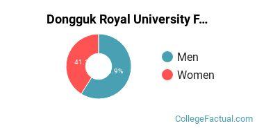 Dongguk Royal University Faculty Male/Female Ratio