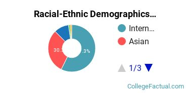 Dongguk University Los Angeles Graduate Students Racial-Ethnic Diversity Pie Chart