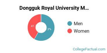 Dongguk Royal University Gender Ratio