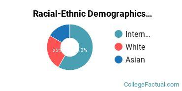 Dongguk University Los Angeles Undergraduate Racial-Ethnic Diversity Pie Chart