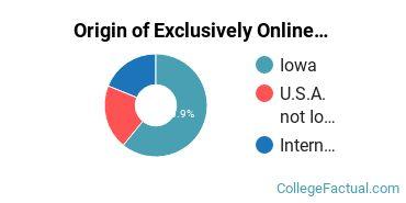Origin of Exclusively Online Students at Dordt College