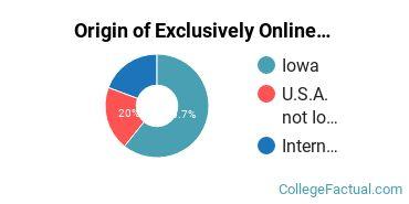 Origin of Exclusively Online Graduate Students at Dordt College