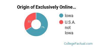Origin of Exclusively Online Undergraduate Non-Degree Seekers at Dordt College
