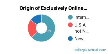 Origin of Exclusively Online Students at Drew University