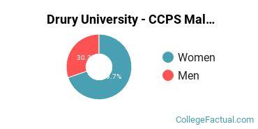 Drury University - CCPS Gender Ratio