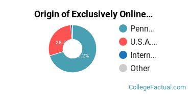 Origin of Exclusively Online Students at Duquesne University