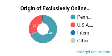 Origin of Exclusively Online Graduate Students at Duquesne University