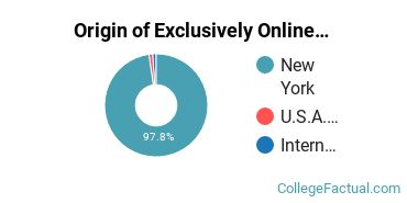 Origin of Exclusively Online Undergraduate Degree Seekers at Dutchess Community College