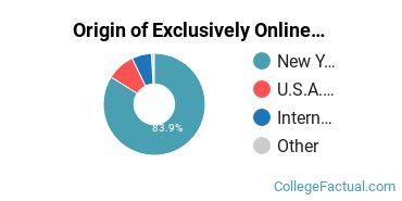 Origin of Exclusively Online Students at D'Youville College