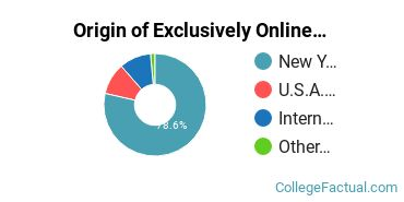 Origin of Exclusively Online Graduate Students at D'Youville College