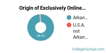 Origin of Exclusively Online Students at East Arkansas Community College