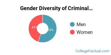 ECU Gender Breakdown of Criminal Justice & Corrections Master's Degree Grads