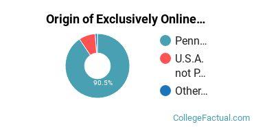 Origin of Exclusively Online Graduate Students at East Stroudsburg University of Pennsylvania