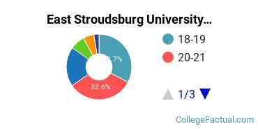 East Stroudsburg University Student Age Diversity