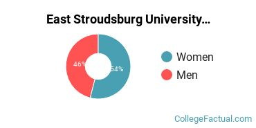 East Stroudsburg University Faculty Male/Female Ratio