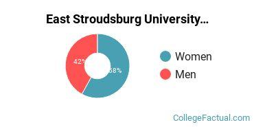 East Stroudsburg University Male/Female Ratio