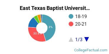 East Texas Baptist University Student Age Diversity