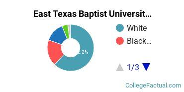 East Texas Baptist University Undergraduate Racial-Ethnic Diversity Pie Chart