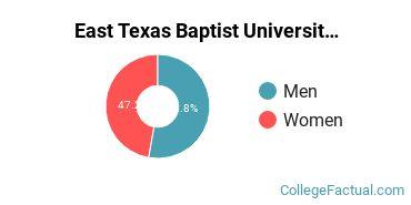 East Texas Baptist University Faculty Male/Female Ratio