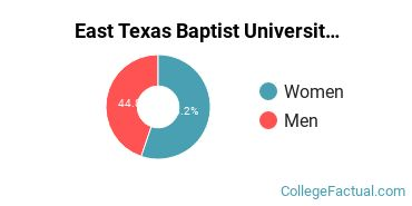 East Texas Baptist University Male/Female Ratio