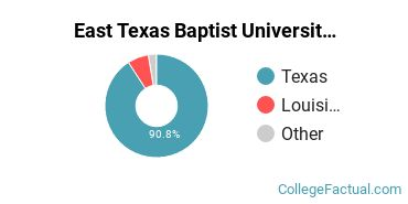 Where are East Texas Baptist University Students From?