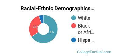 East Texas Baptist University Graduate Students Racial-Ethnic Diversity Pie Chart