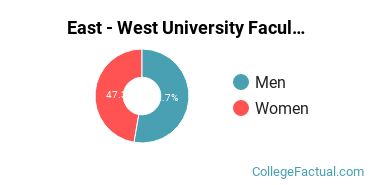 East - West University Faculty Male/Female Ratio