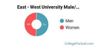 East - West University Gender Ratio