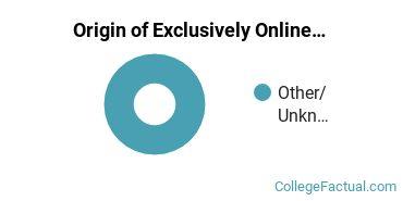 Origin of Exclusively Online Undergraduate Degree Seekers at Eastern Gateway Community College