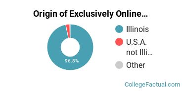 Origin of Exclusively Online Undergraduate Degree Seekers at Eastern Illinois University