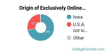 Origin of Exclusively Online Students at Eastern Iowa Community College District