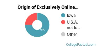 Origin of Exclusively Online Undergraduate Non-Degree Seekers at Eastern Iowa Community College District