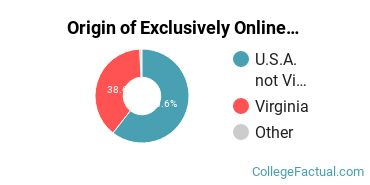 Origin of Exclusively Online Students at Eastern Mennonite University