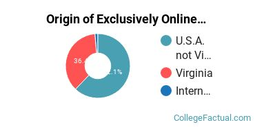 Origin of Exclusively Online Graduate Students at Eastern Mennonite University