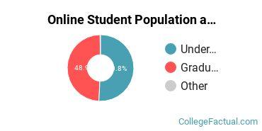 Online Student Population at Eastern Mennonite University