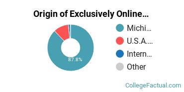 Origin of Exclusively Online Graduate Students at Eastern Michigan University