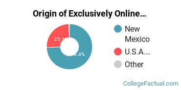 Origin of Exclusively Online Students at Eastern New Mexico University - Main Campus