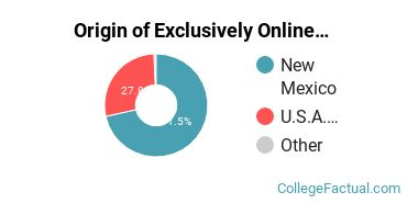 Origin of Exclusively Online Graduate Students at Eastern New Mexico University - Main Campus