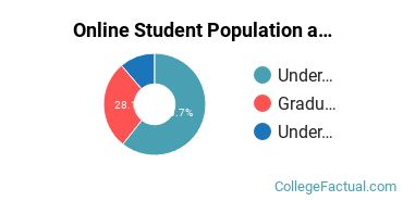 Online Student Population at Eastern New Mexico University - Main Campus
