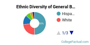 Ethnic Diversity of General Biology Majors at Eastern New Mexico University - Main Campus