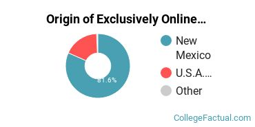 Origin of Exclusively Online Undergraduate Degree Seekers at Eastern New Mexico University - Ruidoso Campus