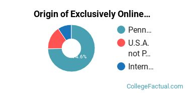 Origin of Exclusively Online Graduate Students at Eastern University