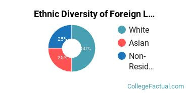 Ethnic Diversity of Foreign Languages & Linguistics Majors at Eastern University