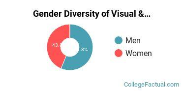 EU Gender Breakdown of Visual & Performing Arts Bachelor's Degree Grads