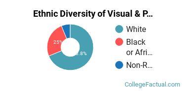 Ethnic Diversity of Visual & Performing Arts Majors at Eastern University