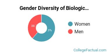 EWU Gender Breakdown of Biological & Biomedical Sciences Bachelor's Degree Grads