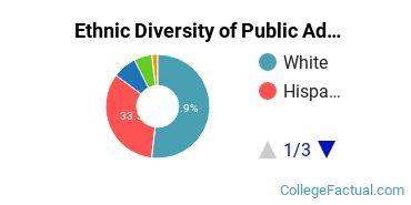 Ethnic Diversity of Public Administration & Social Service Majors at Eastern Washington University